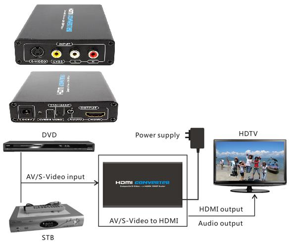 COMPOSITE VIDEO & RCA AUDIO/ S-VIDEO TO HDMI CONVERTOR