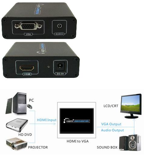 HDMI TO VGA AND 3.5MM AUDIO CONVERTOR