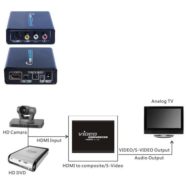 HDMI TO COMPOSITE VIDEO &amp; RCA AUDIO/ S-VIDEO CONVERTOR