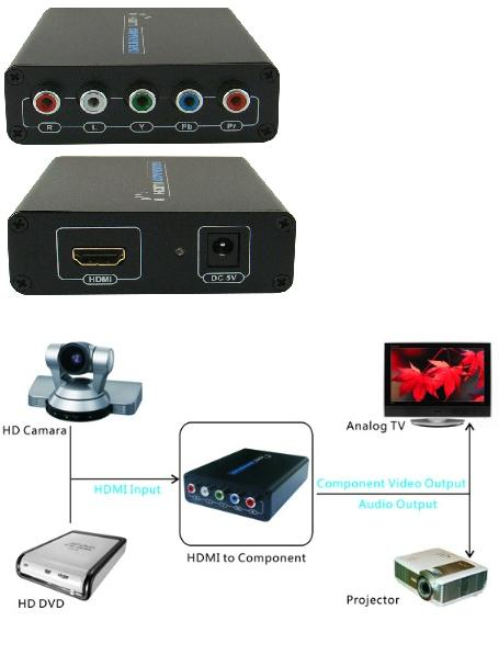 HDMI TO COMPONENT &amp; STEREO AUDIO CONVERTOR